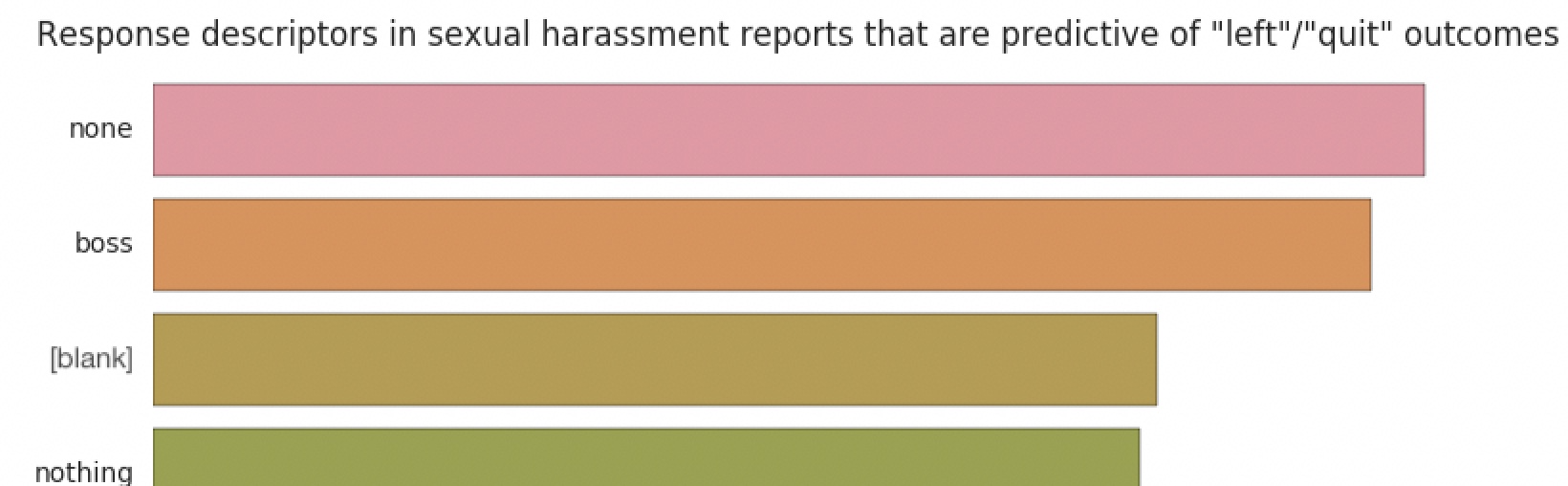 What does critical data science add to our understanding of sexual harassment in academia? feature image